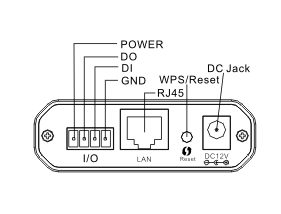 Side Buttons and Connectors